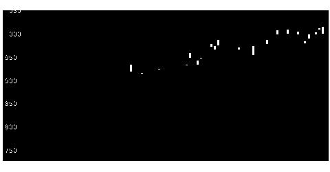 5195バンドー化学の株式チャート