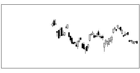 5201AGCの株価チャート