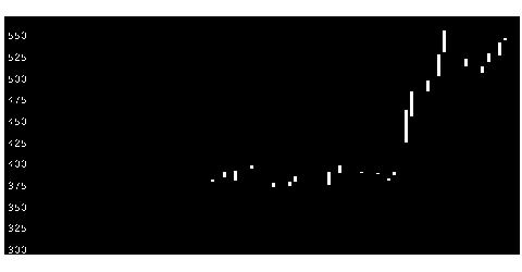 5202板硝子の株価チャート
