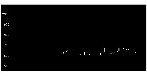 5204石塚硝子の株価チャート