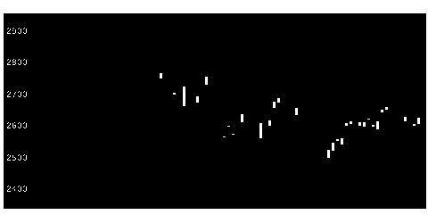 5214日電硝の株式チャート