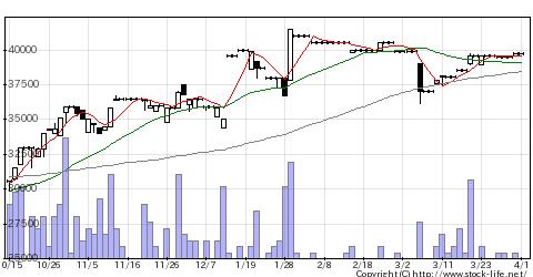 5217テクノクオーツの株価チャート