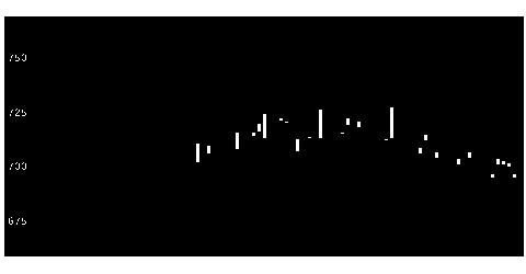 5237ノザワの株式チャート