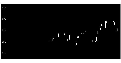 5262日ヒュムの株価チャート