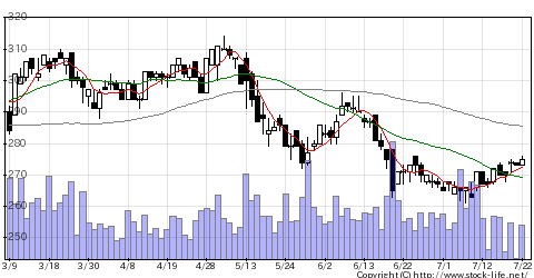 5269日本コンクリート工業の株式チャート