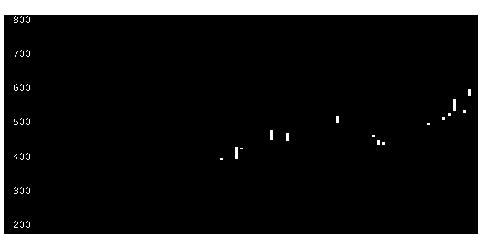 5271トーヨアサノの株価チャート