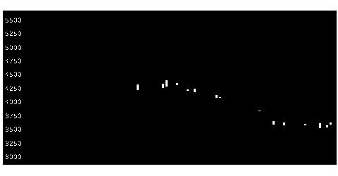 5273三谷セキサンの株式チャート