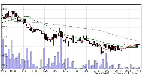 5279日本興業の株価チャート