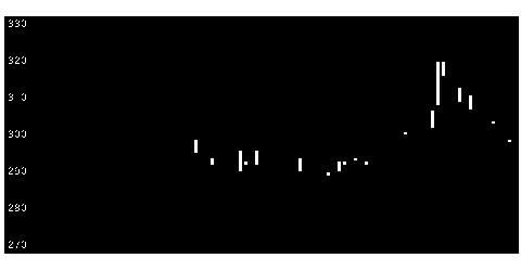 5282ジオスターの株式チャート