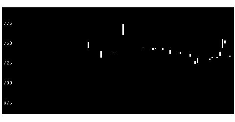 5287イトーヨーギョーの株式チャート