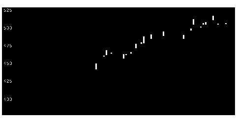 5288ジャパンパイルの株価チャート