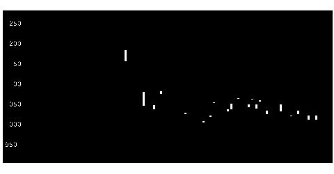 5301東海カの株式チャート