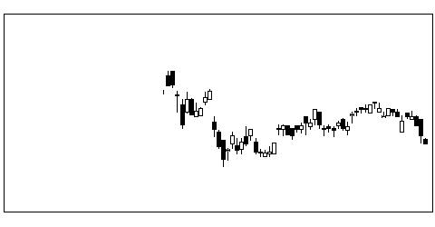 5302日本カーボンの株価チャート