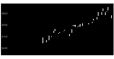 5310東洋炭素の株式チャート