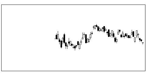 5331ノリタケの株価チャート