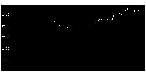 5334日本特殊陶業の株価チャート