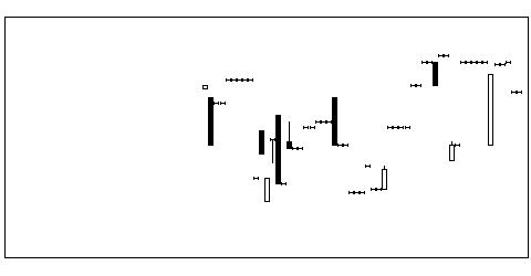 5342ジャニスの株式チャート