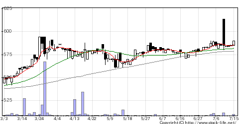5355ルツボの株式チャート