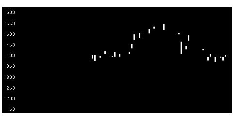 5357ヨータイの株式チャート