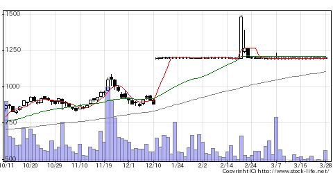 5358イソライト工業の株式チャート