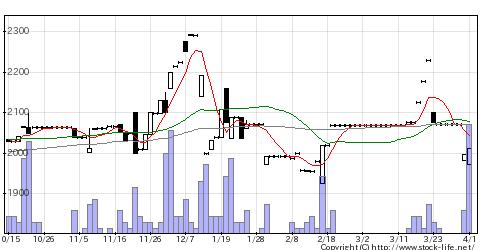 5380新東の株価チャート