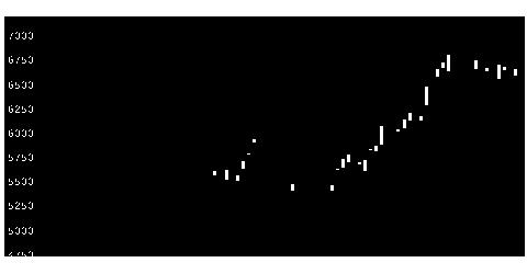 5384フジミインコの株価チャート