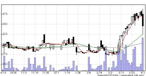 5387チヨダウーテの株価チャート