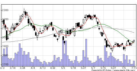 5401日本製鉄の株価チャート