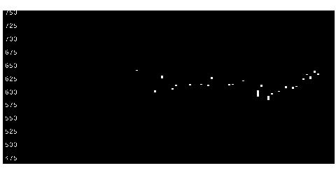 5406神戸鋼の株価チャート