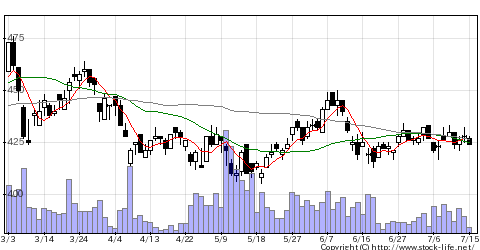 5408中山鋼の株価チャート