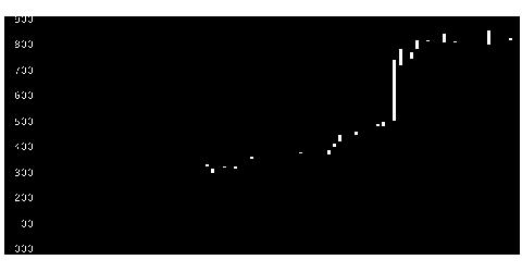 5410合同鉄の株式チャート