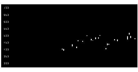5411JFEの株式チャート