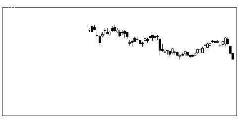 5423東京製鉄の株価チャート