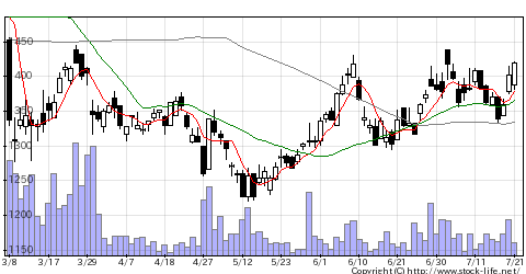 5440共英製鋼の株価チャート