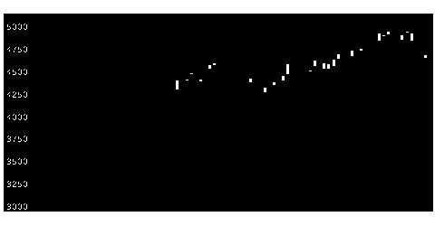 5444大和工業の株価チャート