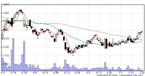 5445東京鉄の株価チャート