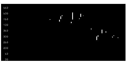 5449大阪製鉄の株価チャート