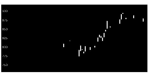 5458高砂鉄の株価チャート