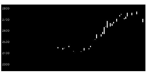 5464モリ工業の株価チャート