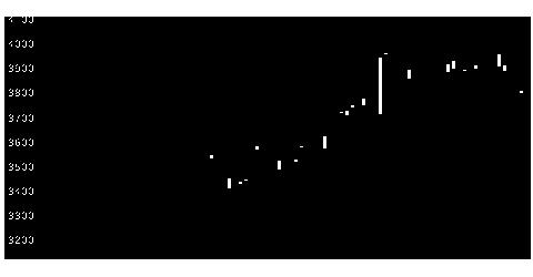 5471大同特鋼の株式チャート