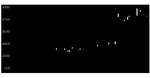5480冶金工の株価チャート