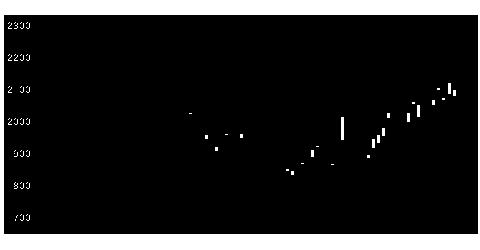 5481山陽鋼の株式チャート