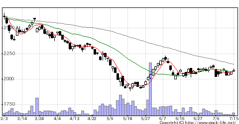5482愛知製鋼の株式チャート