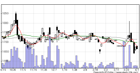 5484東北鋼の株価チャート