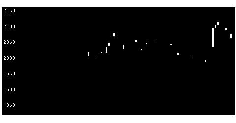 5486日立金属の株式チャート