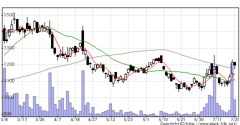 5491日本金属の株価チャート