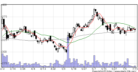 5563新日本電工の株価チャート