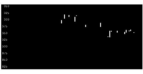 5603虹技の株価チャート
