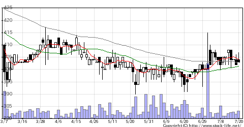 5607中可鍛の株価チャート