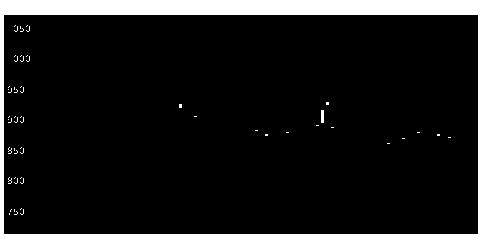 5609日鋳造の株式チャート